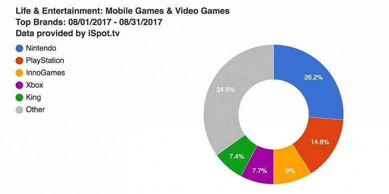 Nintendo gastó en anuncios de TV para EEUU en agosto más que PS4 y Xbox